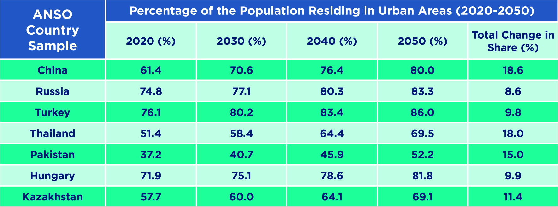 Table 3. Comparison of Indicators for the Urban Population Share.